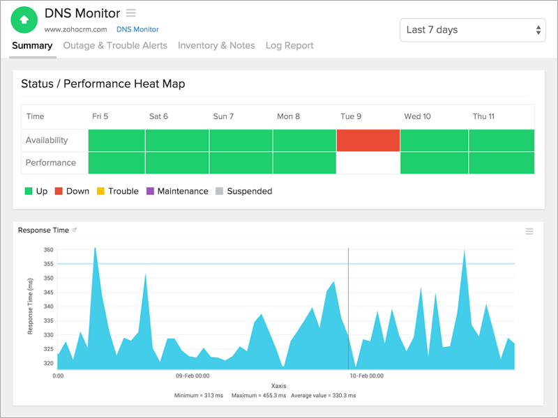 Response time and outages summary for a DNS server monitor