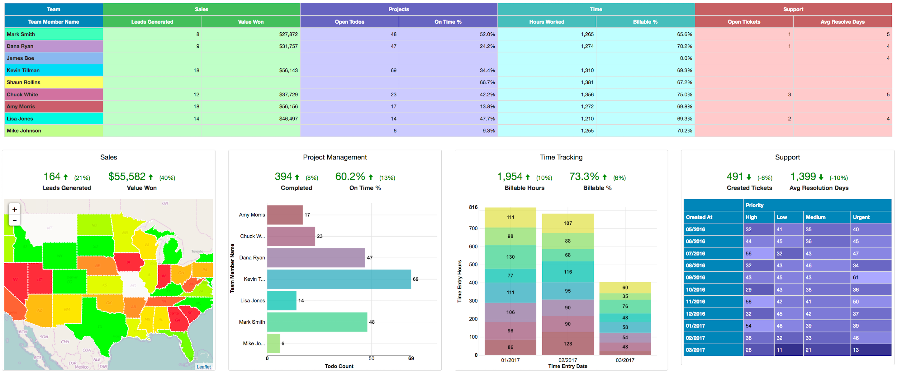 Easy Insight Software - Visualize your business with dashboard spanning the entire range of SaaS applications you use. Take advantage of prebuilt dashboards to get started right away.