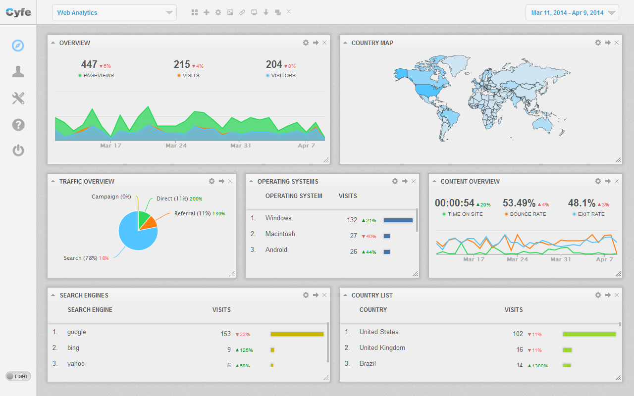 Cyfe web analytics dashboard (light)