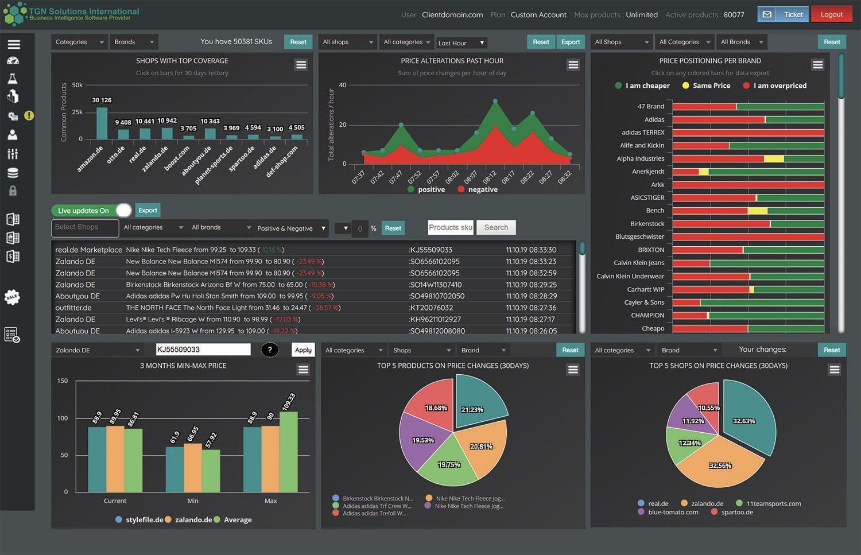 TGN Data Software - TGN dashboard view
