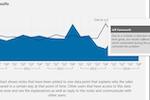 Captura de pantalla de Dundas BI: View results and add notes in Dundas BI
