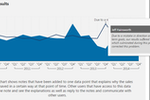 Capture d'écran pour Dundas BI : View results and add notes in Dundas BI