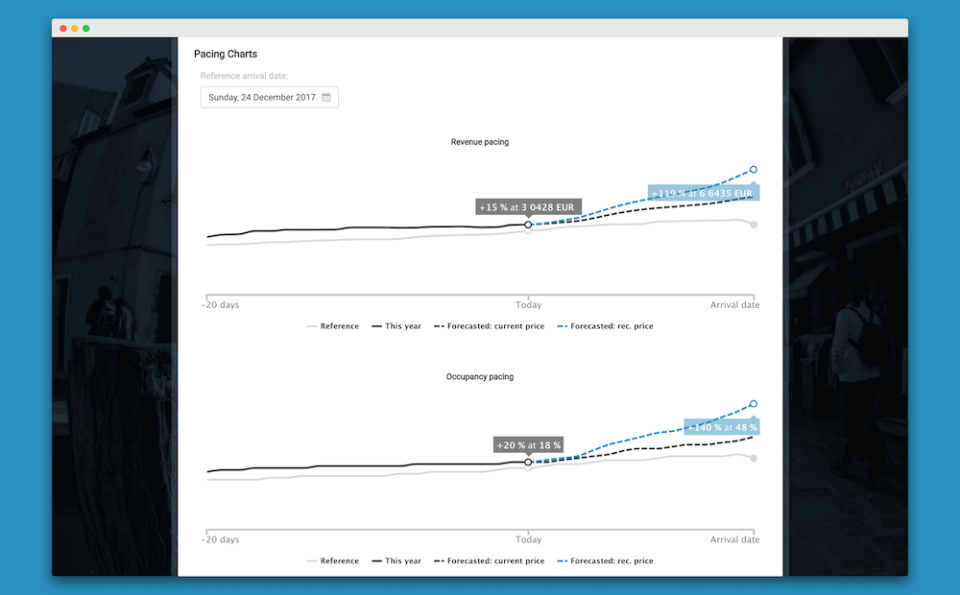 Pricing charts display trends over a selected period