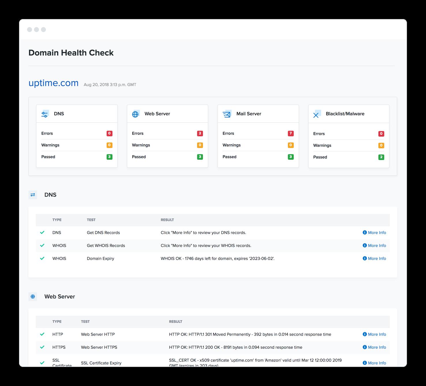Uptime Cloud Monitoring Software - Domain health check
