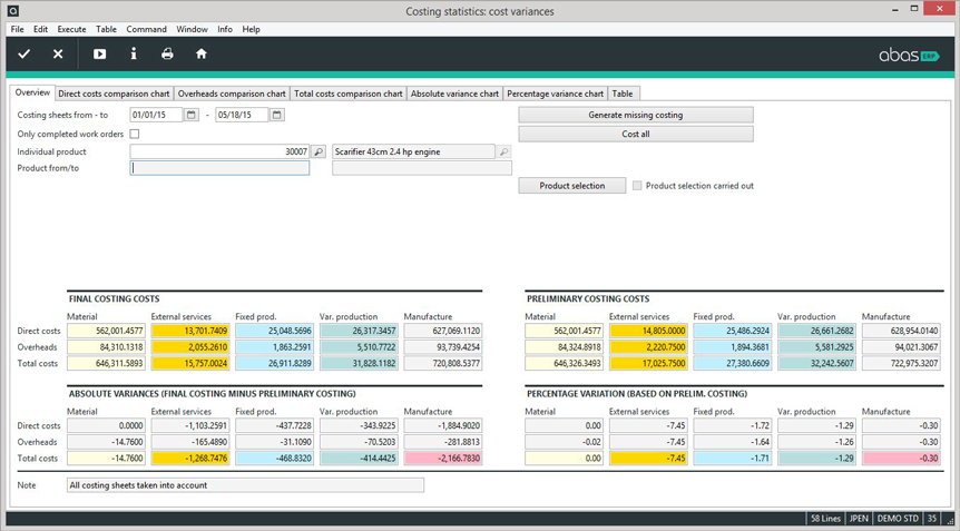Users can create pricing quotes in abas ERP, and compare these estimates to actual costs to judge business performance