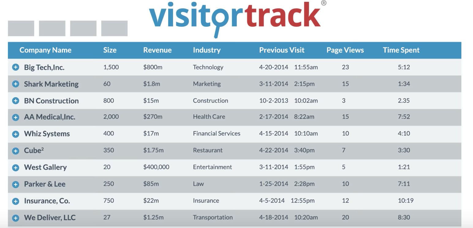 Gather and review company information such as size, revenue, and industry