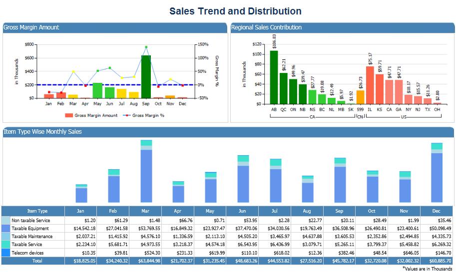Sales trends & distributing analysis