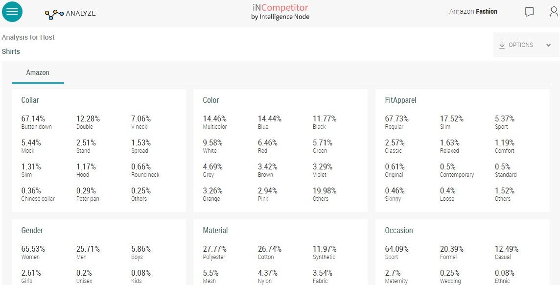 Sales analysis report