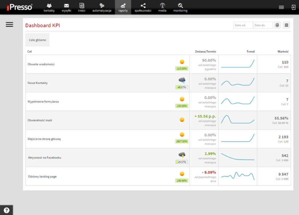 Users can track KPIs and trends through the dashboard