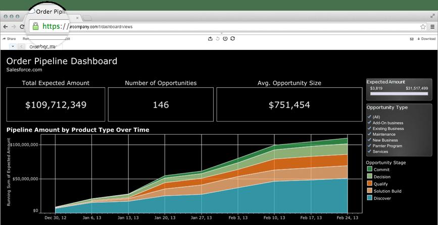 Tableau Online dashboard