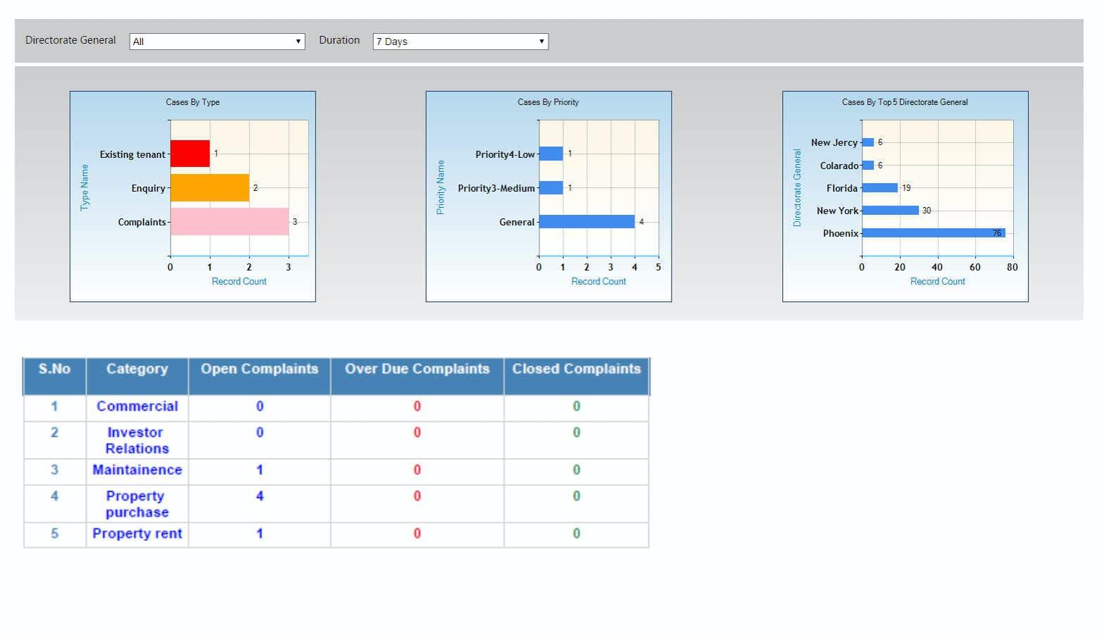 SMART SERVICE DESK ITSM Software - Dashboard