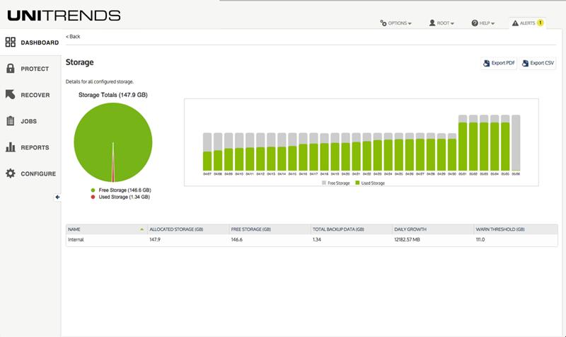 Unitrends Backup storage analysis