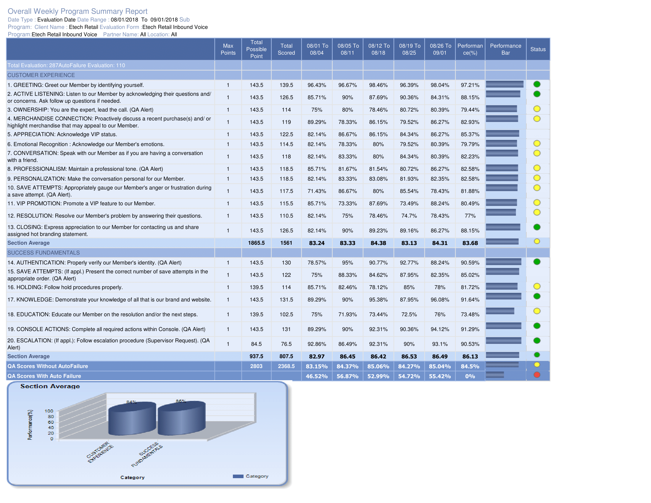 Overall weekly program summary report