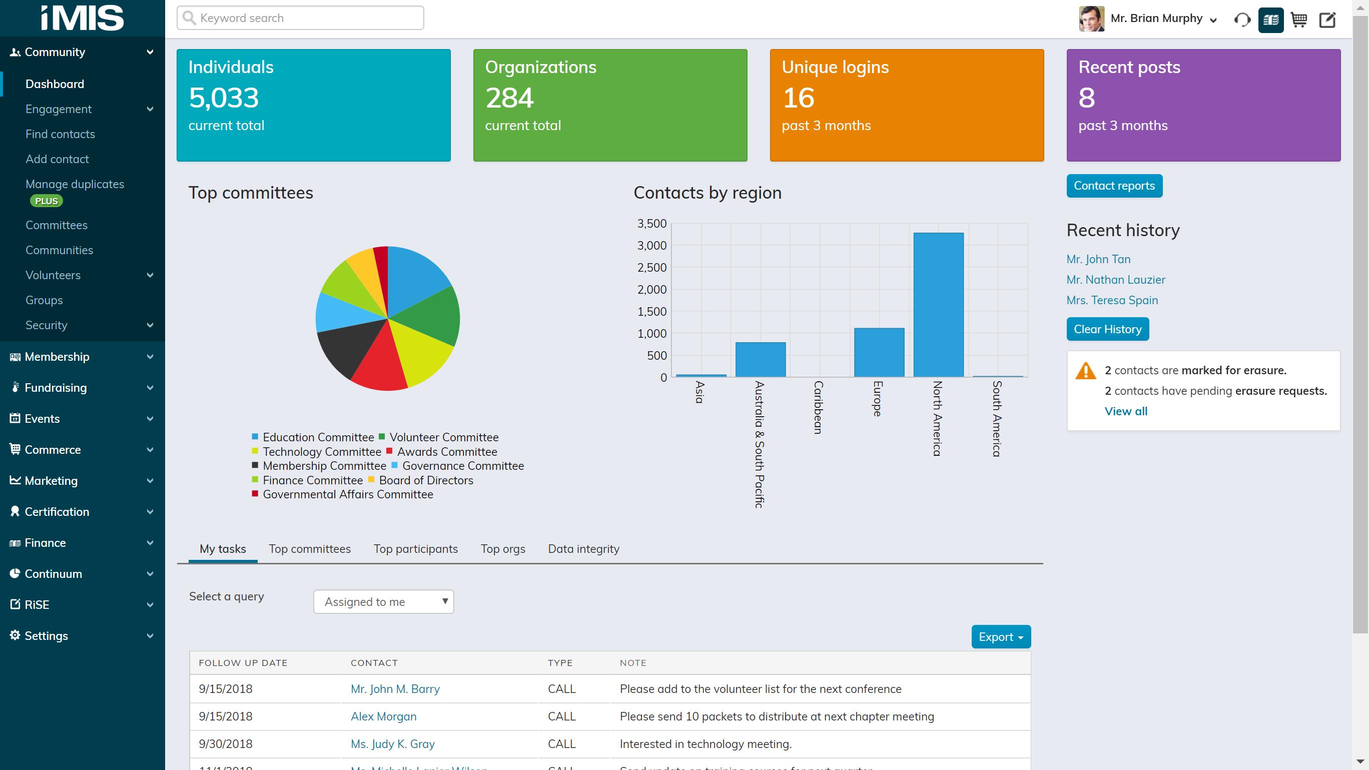 iMIS Software - Community Dashboard
