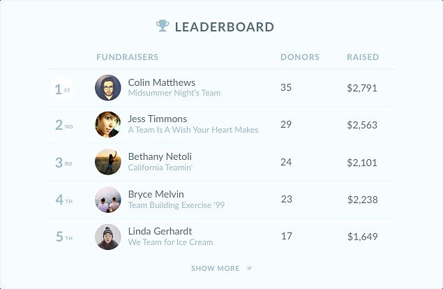 Mightycause leaderboards help bolster friendly competition and community support