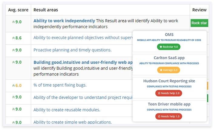 AssessTEAM job definition