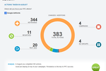 WordStream Advisor Screenshot: Reporting