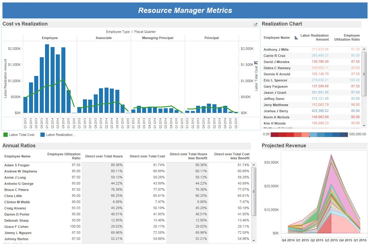 Deltek Vision resource Manager metrics