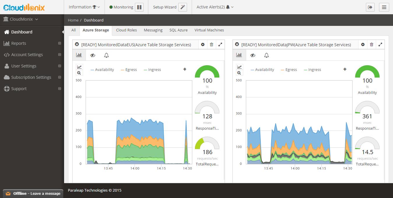 Azure Storage Monitoring Dashboard