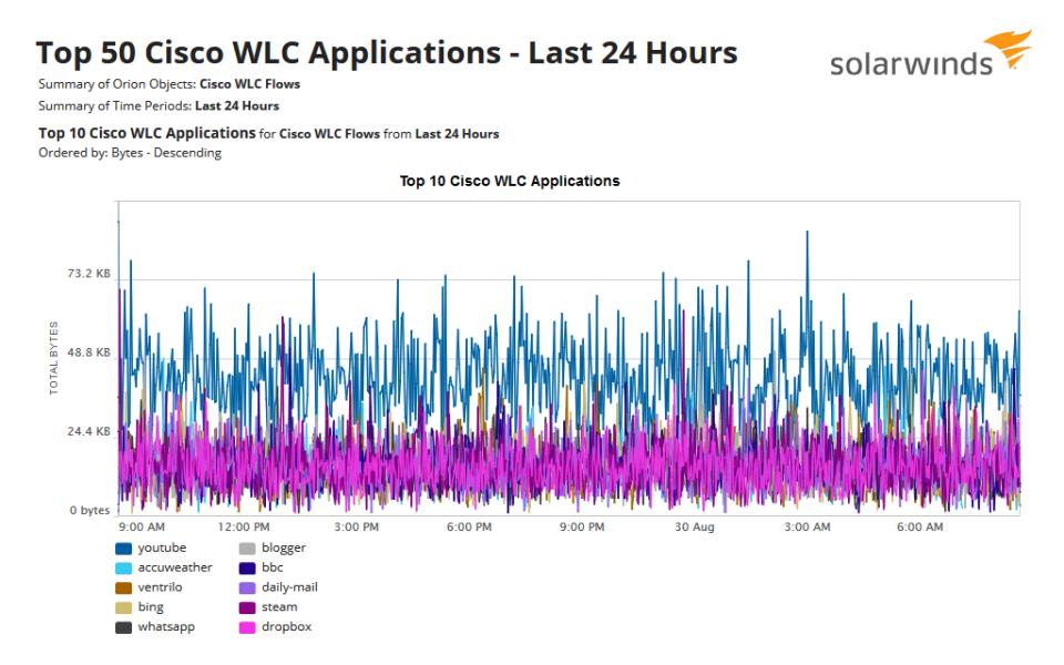 NetFlow Traffic Analyzer application details
