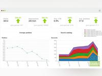 SeoSamba Marketing Operating System