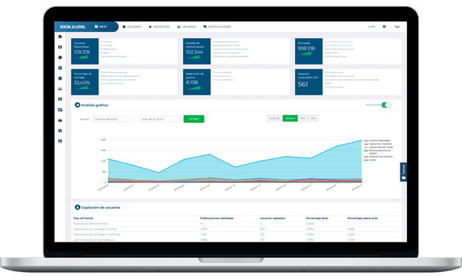 Gather key customer data, analyze actionable insights, and track user activity