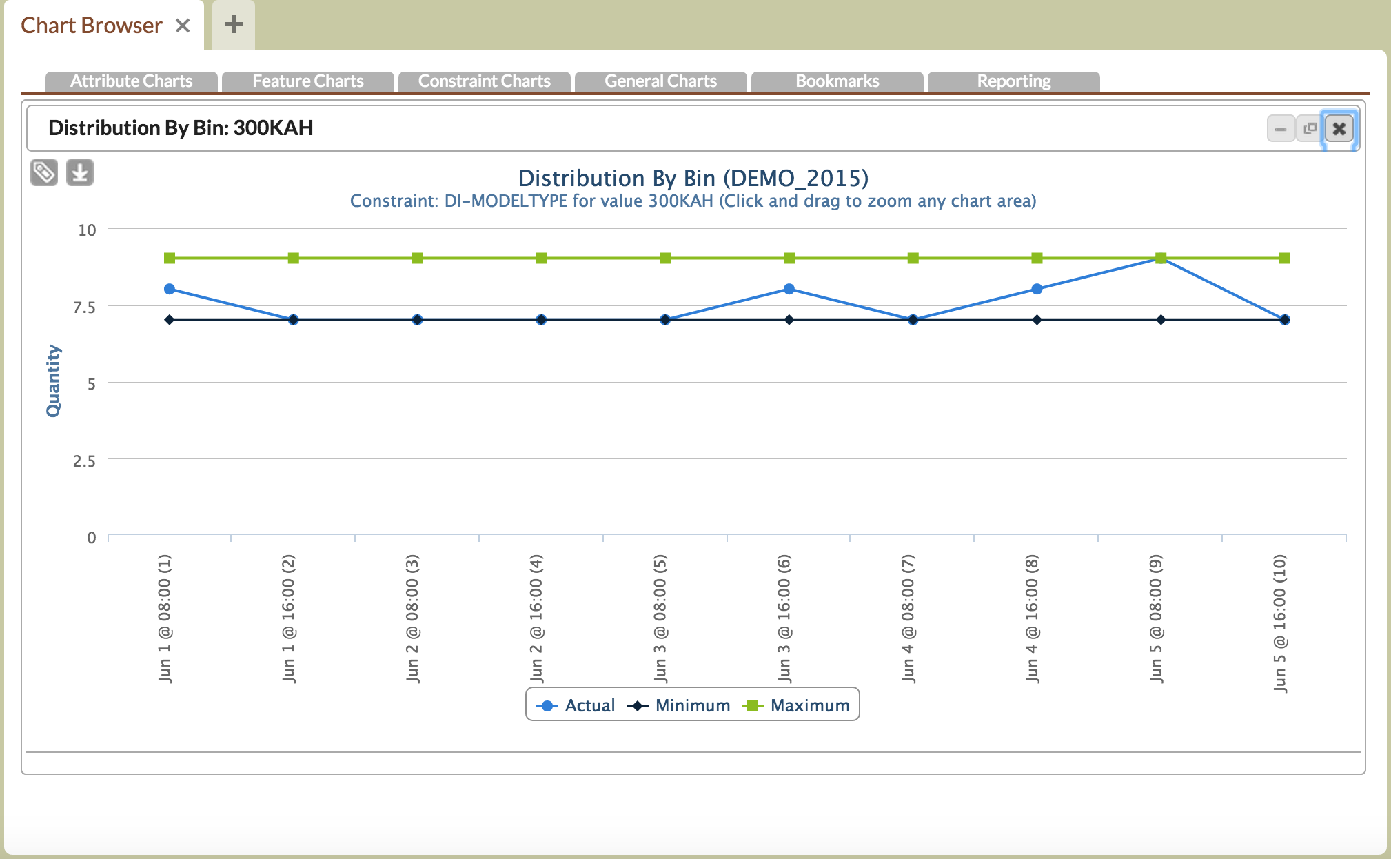 Multiple chart types are available in Optessa
