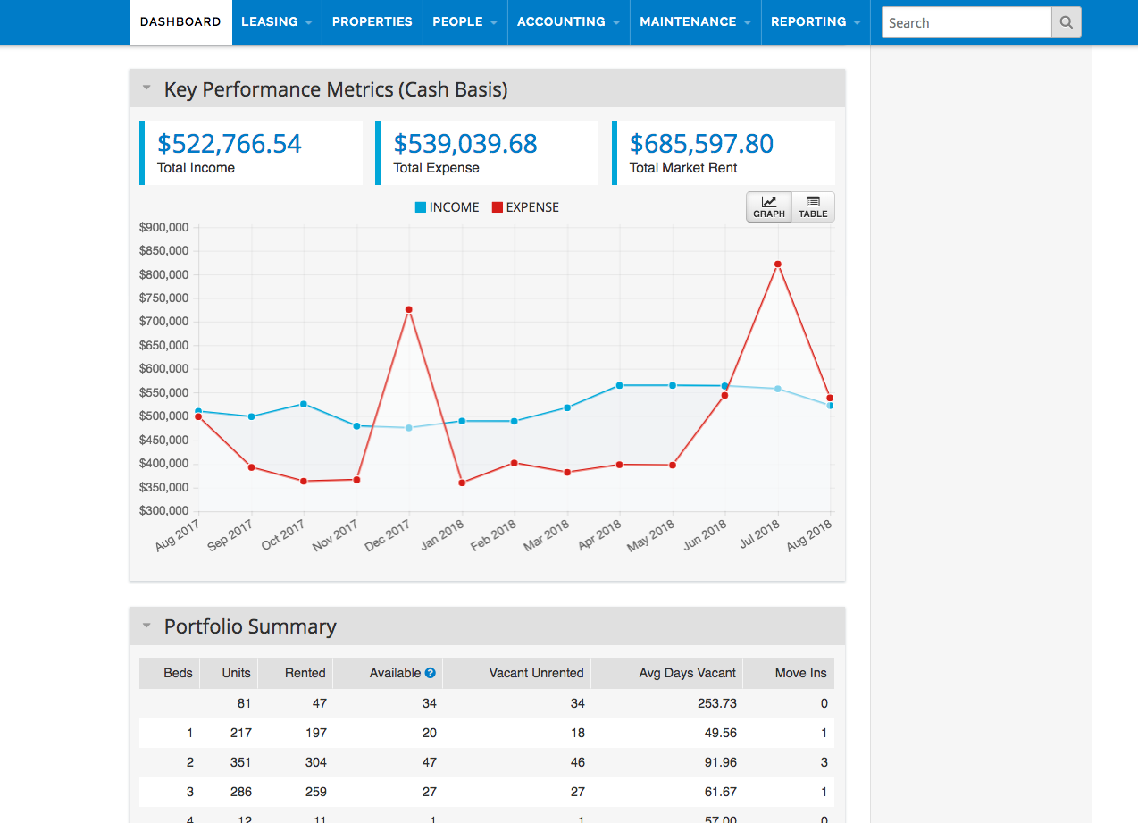 AppFolio Property Manager Software - Performance dashboard