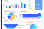 Avature screenshot: Avature recruiting analytics dashboard screenshot