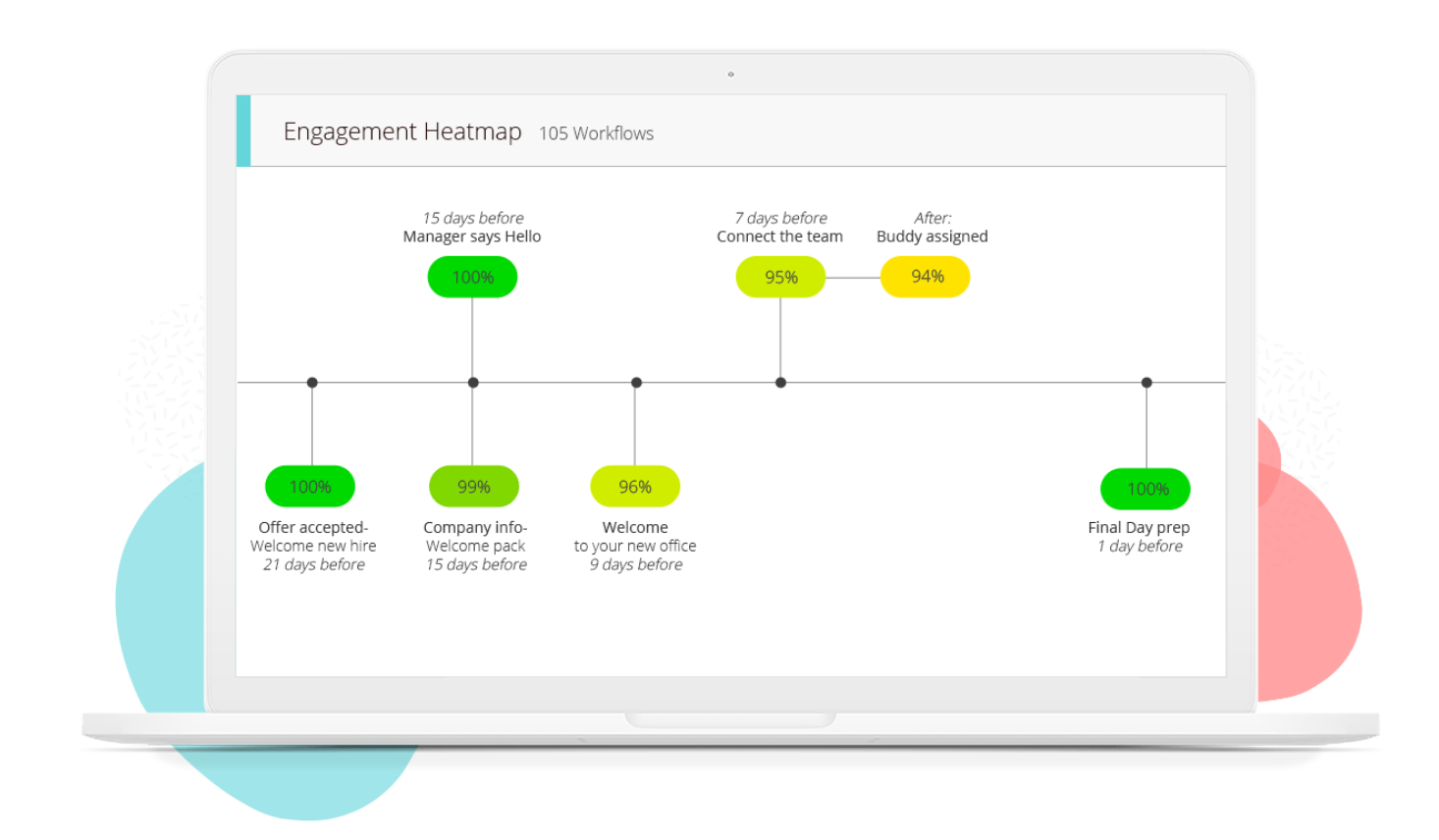 An engagement heatmap helps users understand manager and new hire engagement throughout the onboarding process