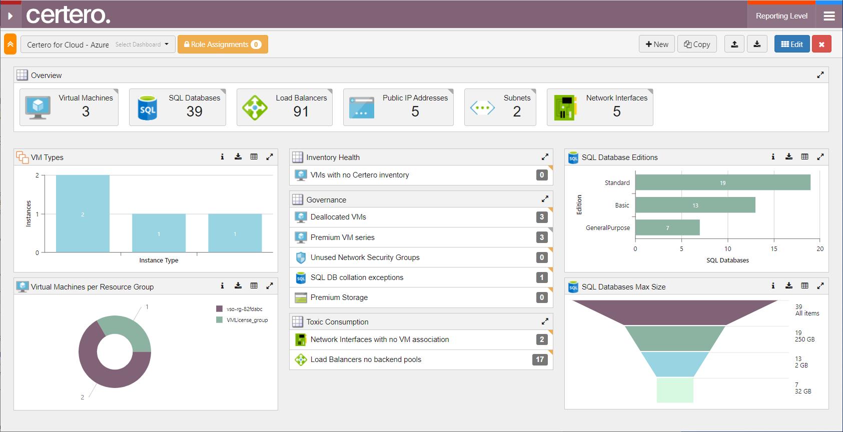Certero for Cloud screenshot: Azure Dashboard