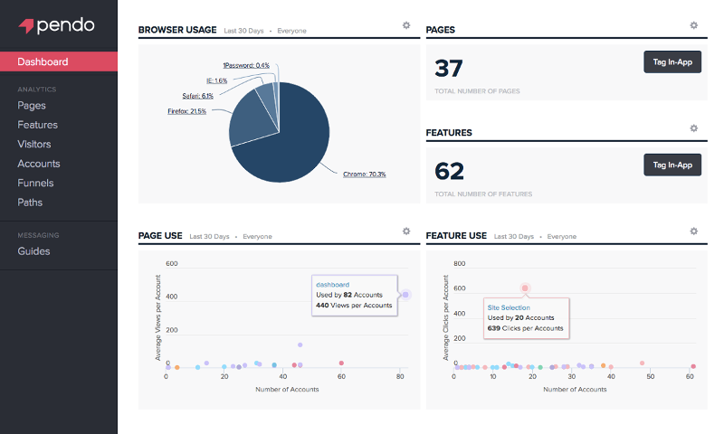 Pendo screenshot: Customizable dashboard with overviews of usage