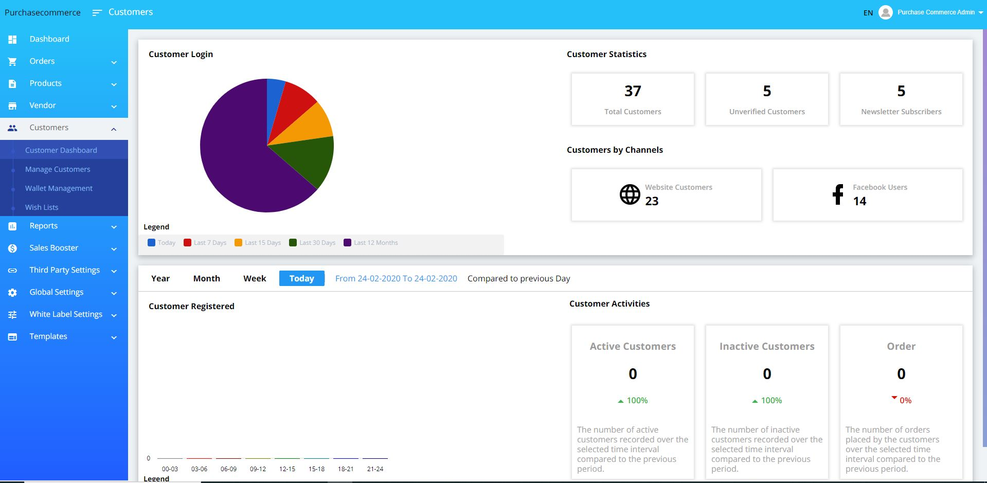 Purchase Commerce customer details dashboard