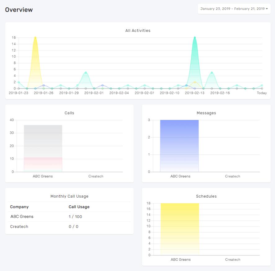 Novocall overview analytics