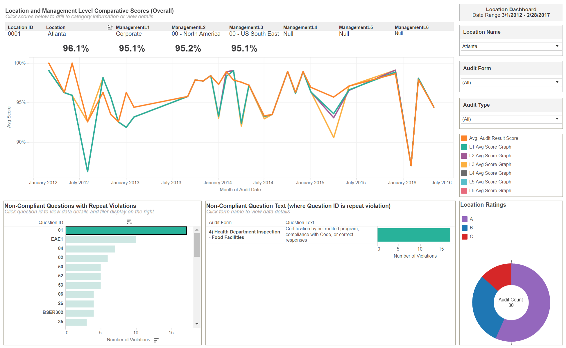 Quickly sync audit information to provide dynamic visual reporting and dashboards for key analysis using base management dashboards or search-driven analytics.