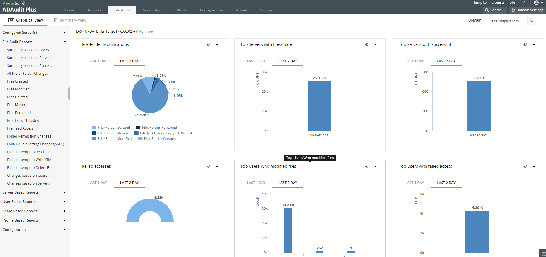 ManageEngine ADAudit Plus Software - Graphs and charts