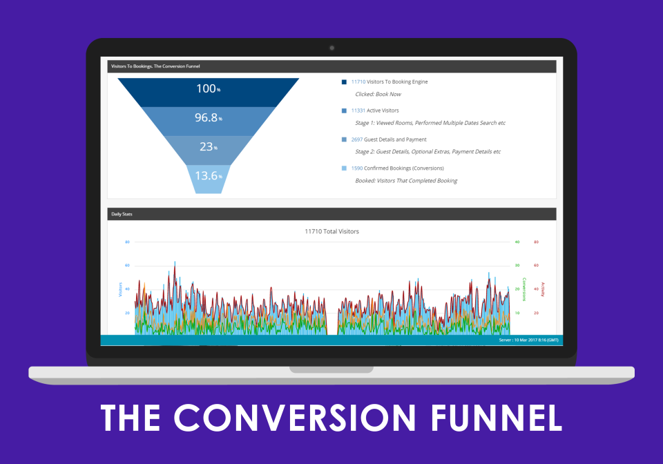 Understand where guests are coming from using detailed funnel analytics