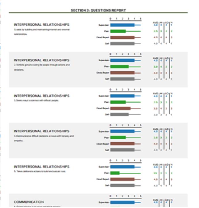 AlignMark 360 Feedback  questions report