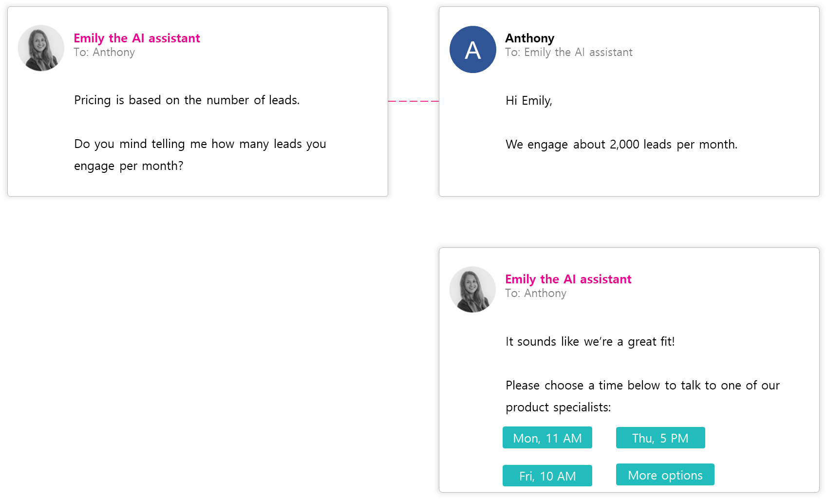 The AI email assistant engages leads in human-like conversations, asks qualifying questions and schedules meetings for your sales team