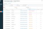 Capture d'écran pour Intercept X Endpoint : Intercept X Endpoint threat indicators