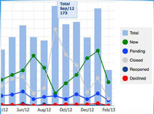 Maintenance Care dashboard reporting