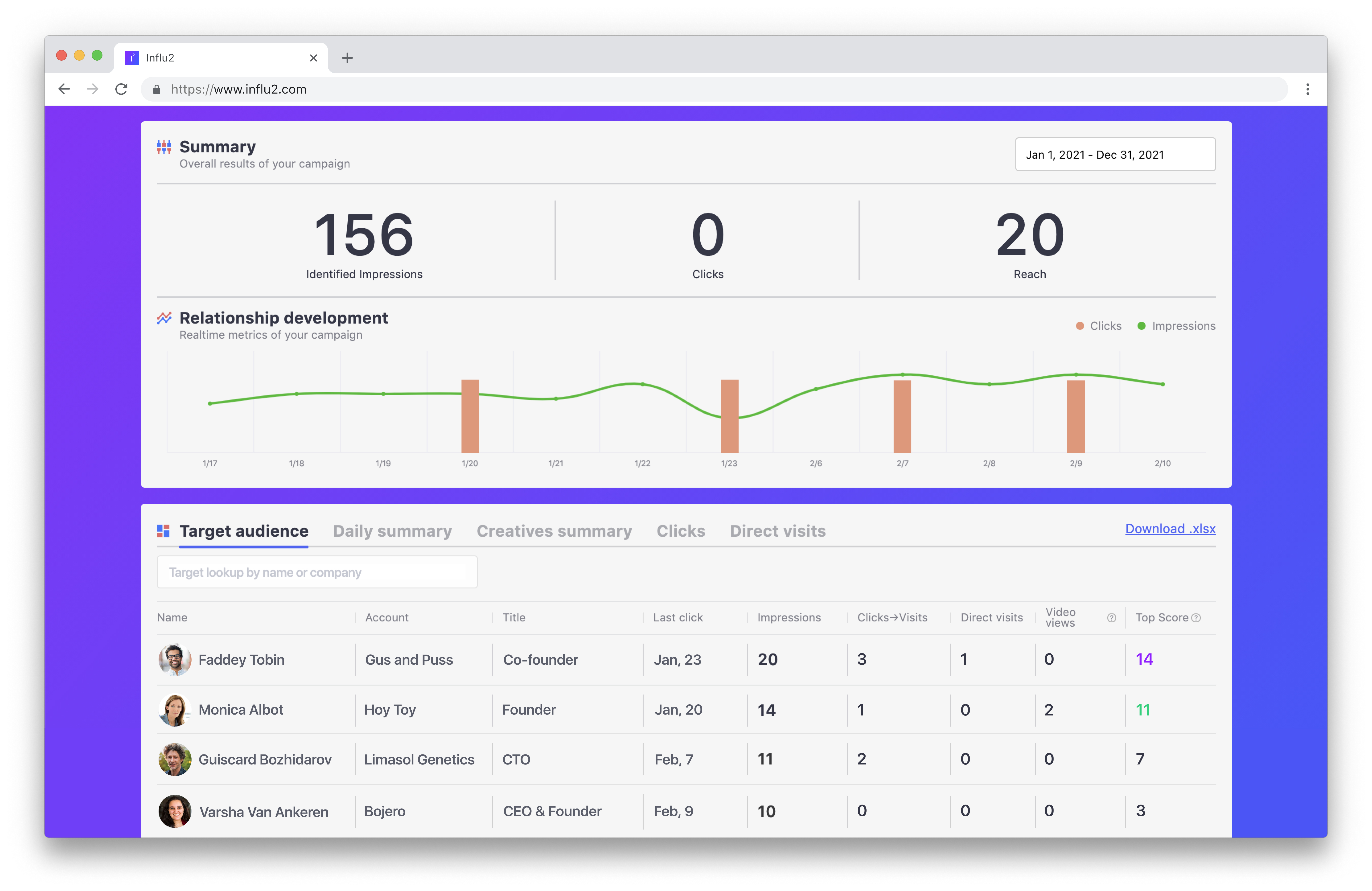 Campaign performance. Monitor your campaign engagements in a user-friendly dashboard.
