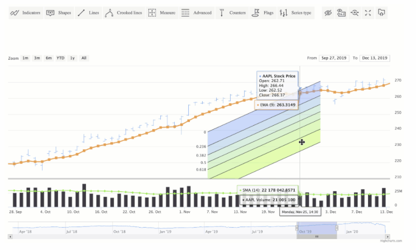 Highcharts Stock allows for combining multiple charts into one view, with over 40 technical indicators to choose from.