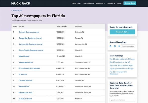 Muck Rack media coverage reporting