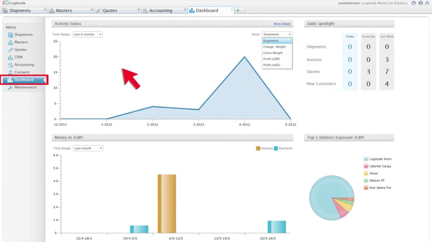 Real-time company statistics via the dashboard to help make smarter business decisions