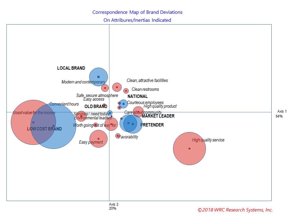 BrandMap correspondence analysis