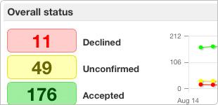GoAssign Software - Dashboard