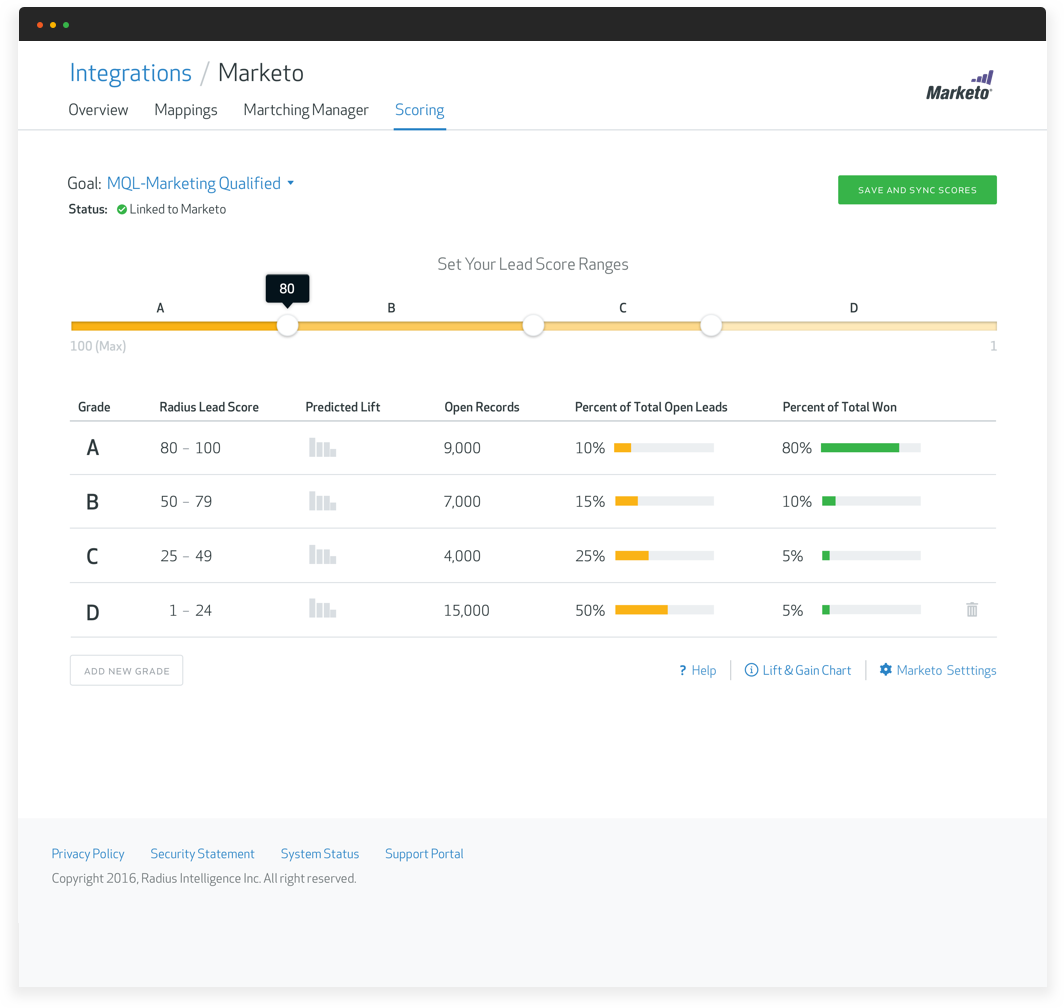 Radius integrates with CRM and marketing automation systems