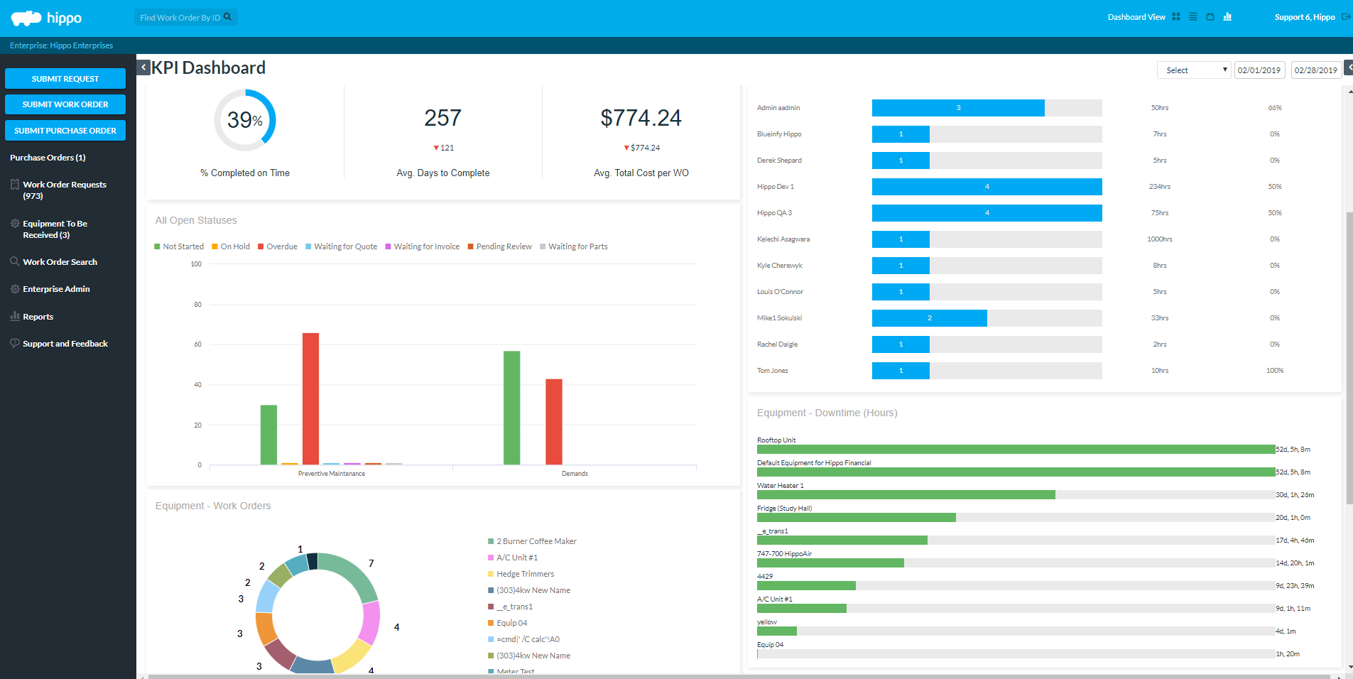 KPIs - easy to access, instant insights into key performance indicators