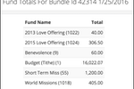 TouchPoint screenshot: Users can view contributions by fund in TouchPoint